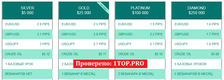 1top.pro BNB FX GROUP